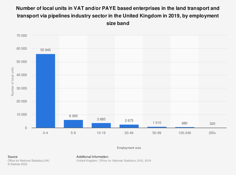 Statistic: Number of local units in VAT and/or PAYE based enterprises in the land transport and transport via pipelines industry sector in the United Kingdom in 2018, by employment size band  | Statista