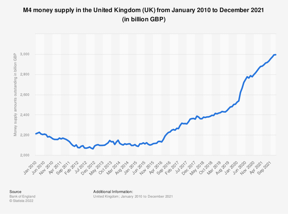 Statistic: Total money supply (M4) in the United Kingdom (UK) from October 2017 to October 2019 (in billion GBP)   Statista