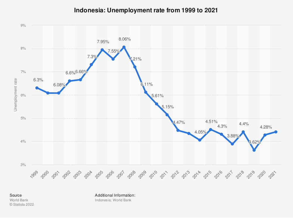 Statistic: Indonesia : Unemployment rate from 1999 to 2020 | Statista