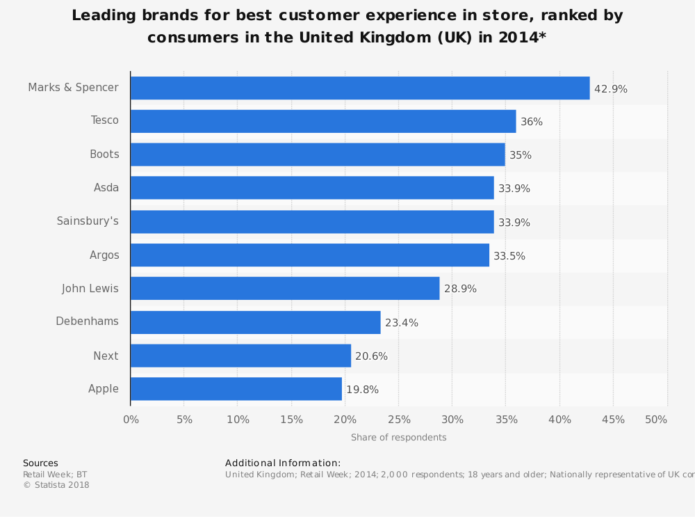 Statistic: Leading brands for best customer experience in store, ranked by consumers in the United Kingdom (UK) in 2014* | Statista