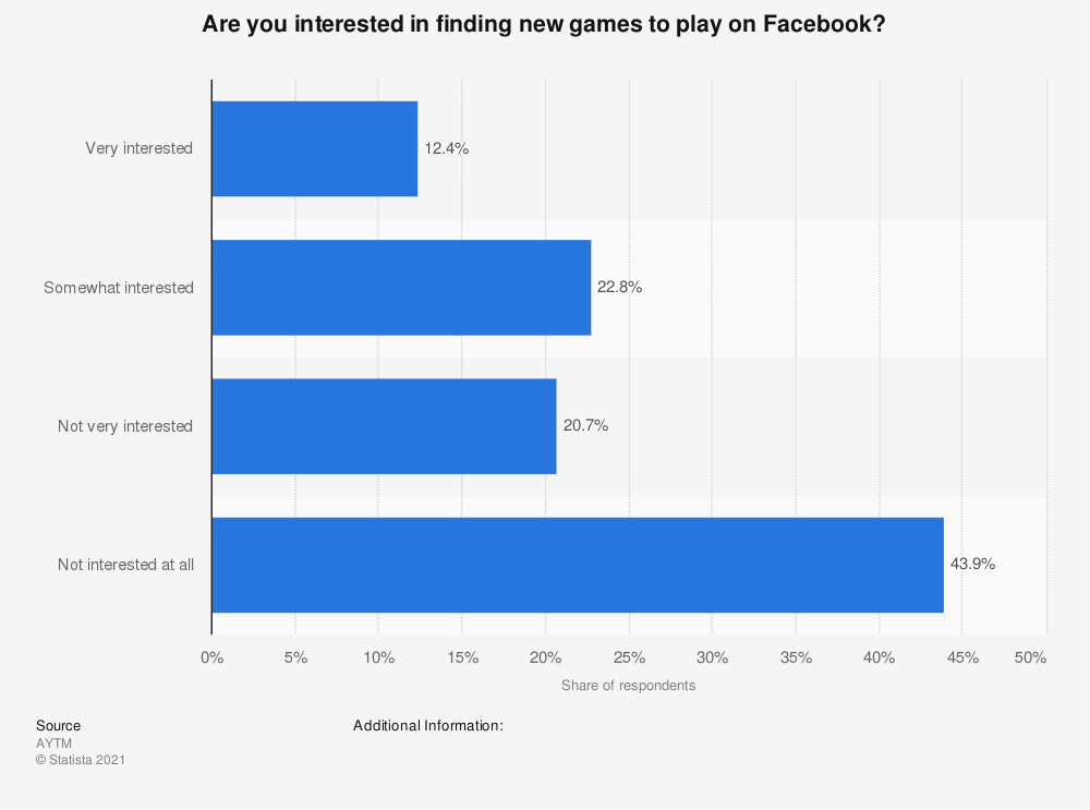 Statistic: Are you interested in finding new games to play on Facebook? | Statista