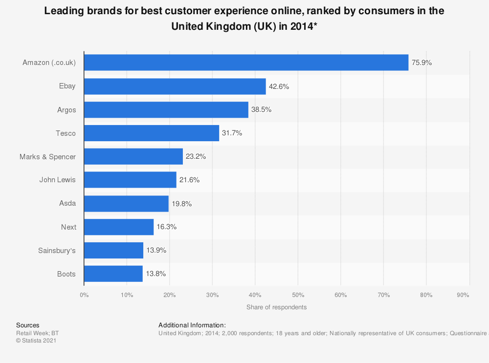 Statistic: Leading brands for best customer experience online, ranked by consumers in the United Kingdom (UK) in 2014* | Statista