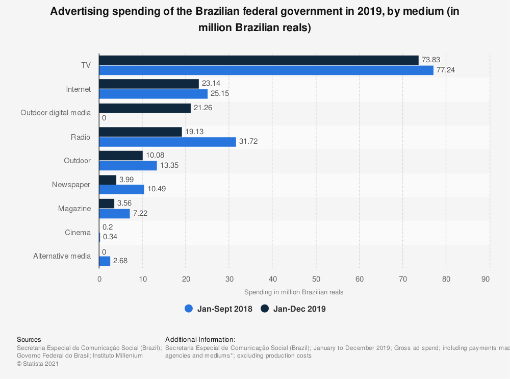 Statistic: Advertising spending of the Brazilian federal government in 2017, by medium (in million Brazilian reals) | Statista
