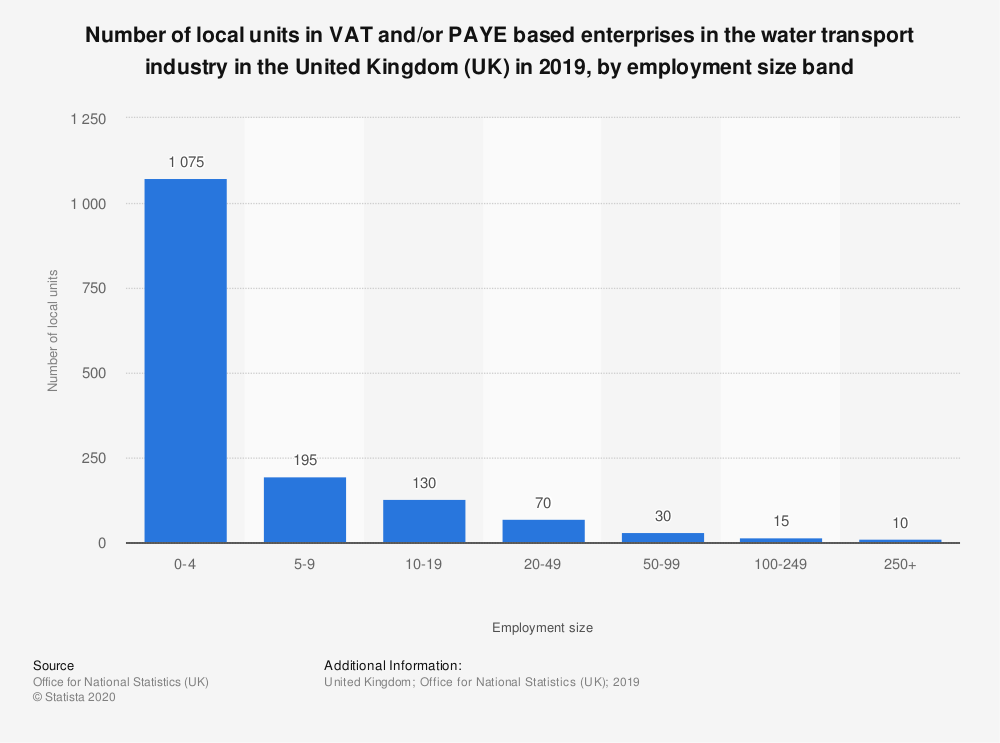 Statistic: Number of local units in VAT and/or PAYE based enterprises in the water transport industry in the United Kingdom (UK) in 2019, by employment size band | Statista