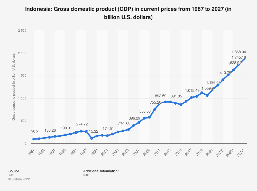 Statistic: Indonesia: Gross domestic product (GDP) in current prices from 1984 to 2024 (in billion U.S. dollars) | Statista