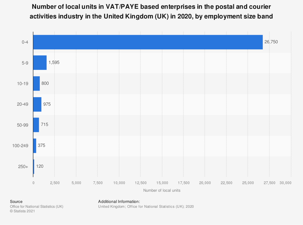Statistic: Number of local units in VAT and/or PAYE based enterprises in the postal and courier activities industry in the United Kingdom (UK) in 2019, by employment size band | Statista