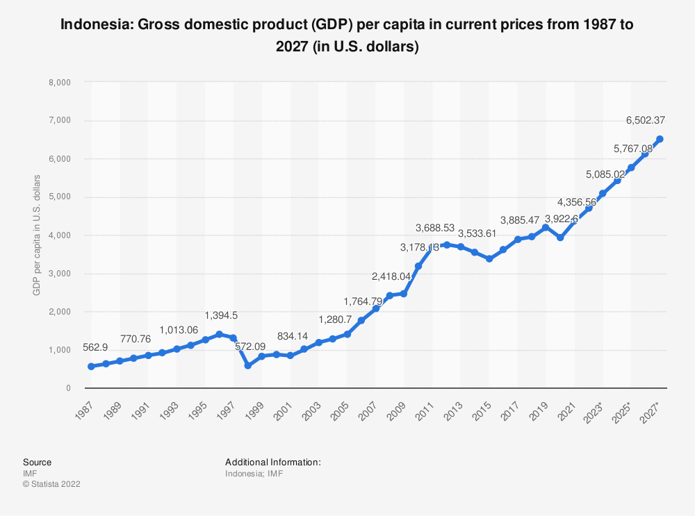 Statistic: Indonesia: Gross domestic product (GDP) per capita in current prices from 2014 to 2024 (in U.S. dollars) | Statista