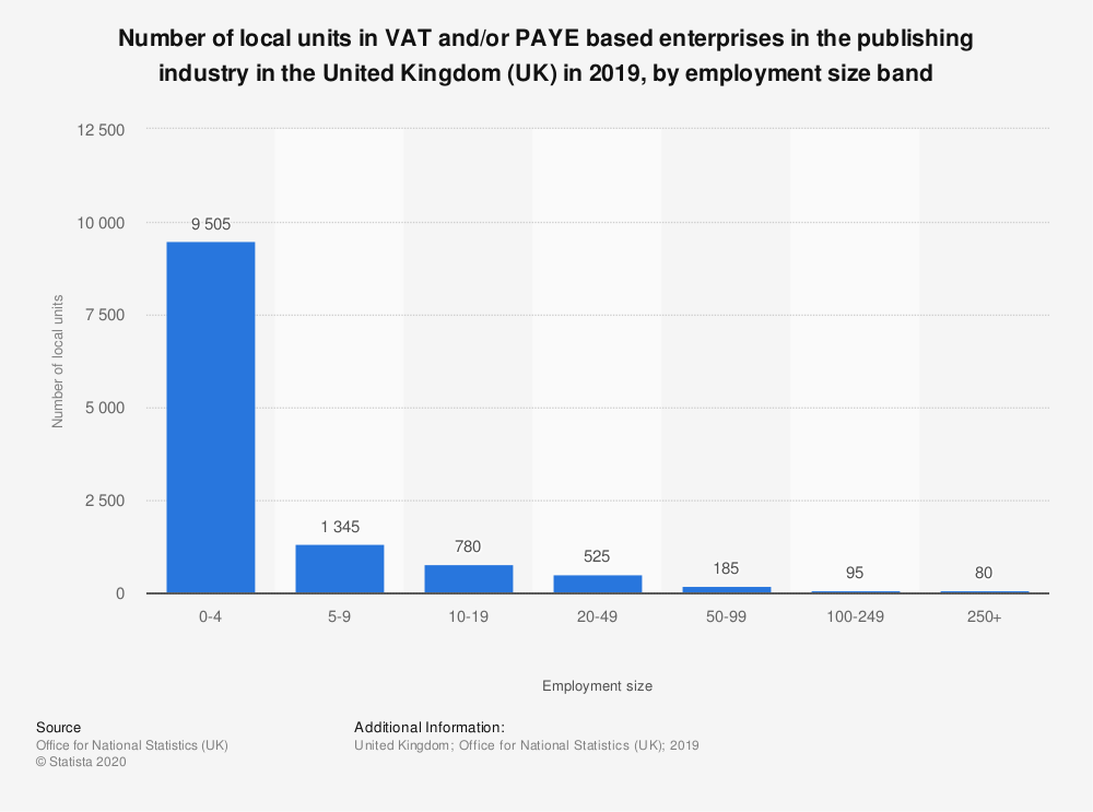 Statistic: Number of local units in VAT and/or PAYE based enterprises in the publishing industry in the United Kingdom (UK) in 2018, by employment size band | Statista