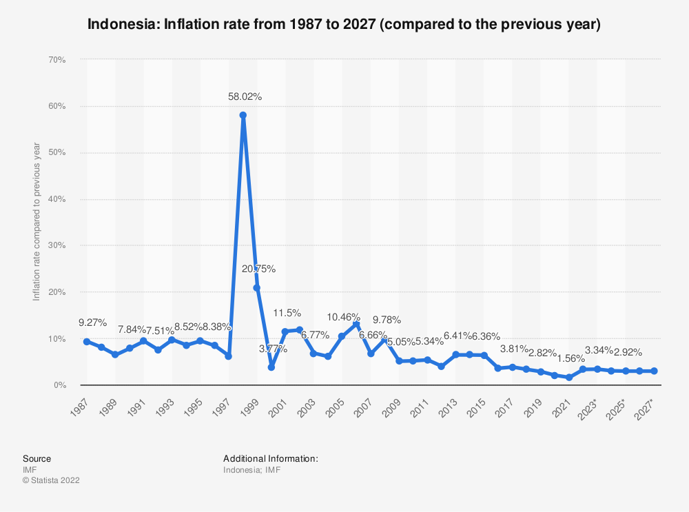 Statistic: Indonesia: Inflation rate from 1984 to 2024 (compared to the previous year) | Statista