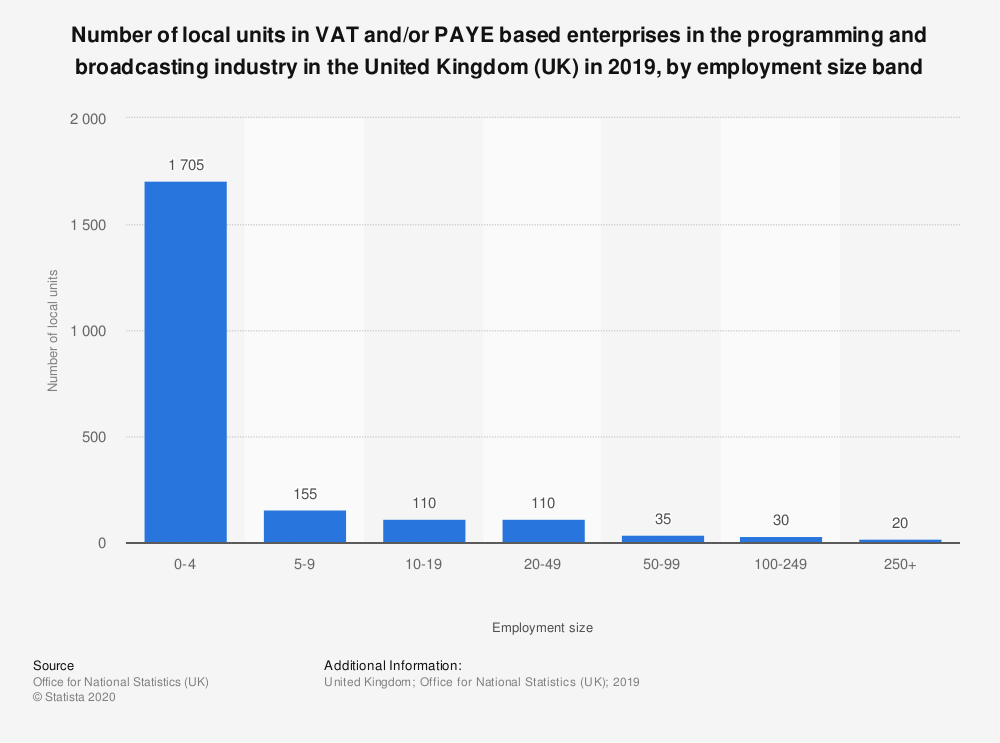 Statistic: Number of local units in VAT and/or PAYE based enterprises in the programming and broadcasting industry in the United Kingdom (UK) in 2018, by employment size band | Statista