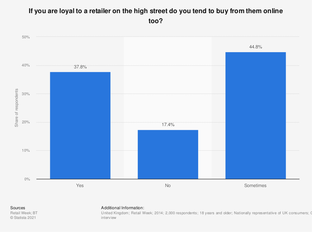 Statistic: If you are loyal to a retailer on the high street do you tend to buy from them online too? | Statista