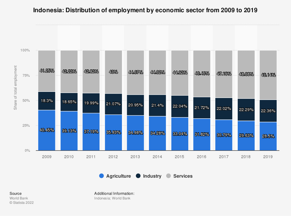 Statistic: Indonesia: Distribution of employment by economic sector from 2005 to 2015 | Statista