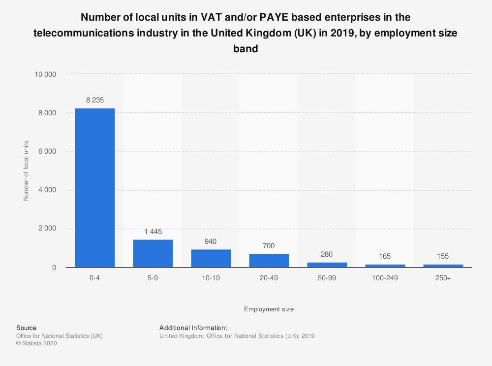 Statistic: Number of local units in VAT and/or PAYE based enterprises in the telecommunications industry in the United Kingdom (UK) in 2018, by employment size band  | Statista