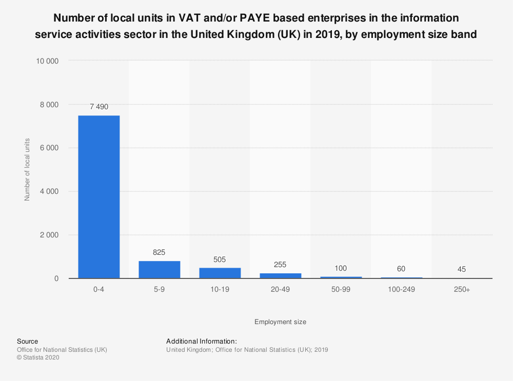 Statistic: Number of local units in VAT and/or PAYE based enterprises in the information service activities sector in the United Kingdom (UK) in 2018, by employment size band  | Statista