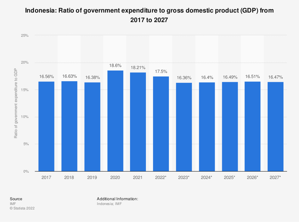 Statistic: Indonesia: Ratio of government expenditure to gross domestic product (GDP) from 2014 to 2024 | Statista