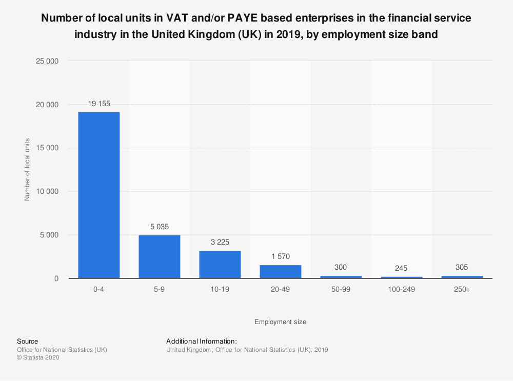 Statistic: Number of local units in VAT and/or PAYE based enterprises in the financial service industry in the United Kingdom (UK) in 2019, by employment size band  | Statista