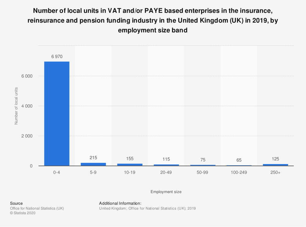 Statistic: Number of local units in VAT and/or PAYE based enterprises in the insurance, reinsurance and pension funding industry in the United Kingdom (UK) in 2018, by employment size band | Statista