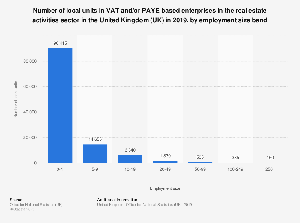 Statistic: Number of local units in VAT and/or PAYE based enterprises in the real estate activities sector in the United Kingdom (UK) in 2019, by employment size band | Statista