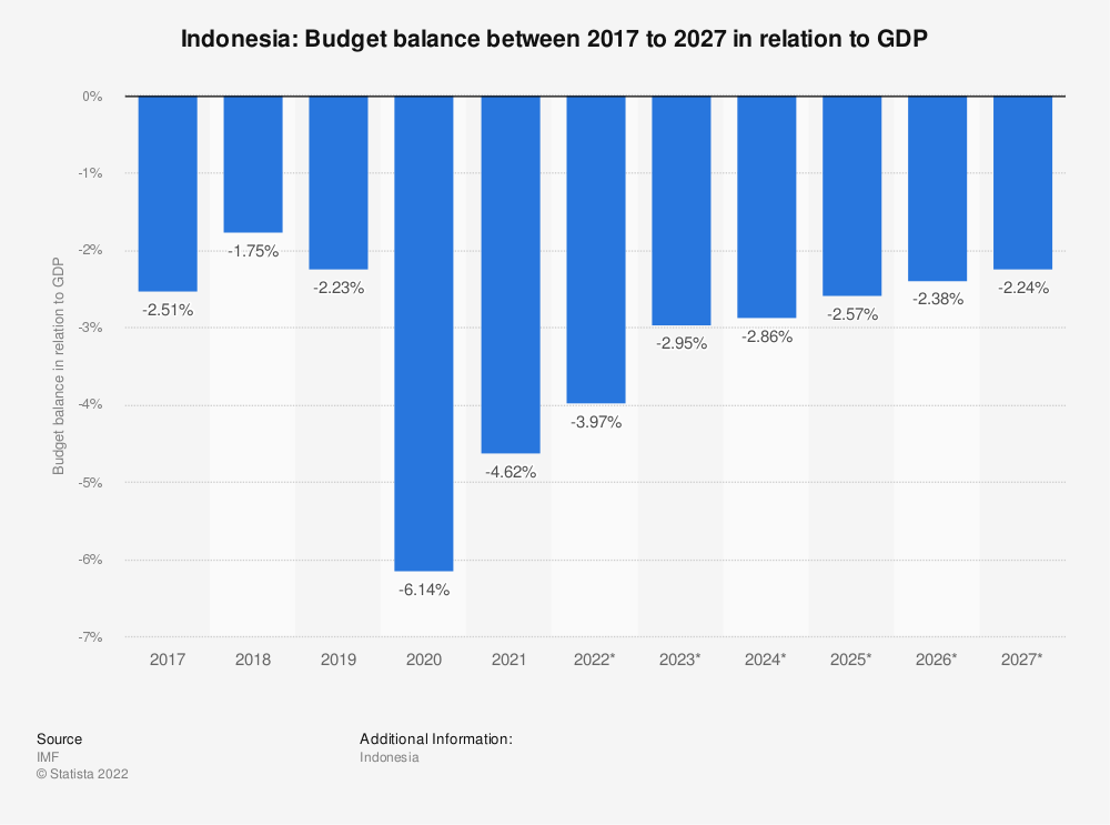 Statistic: Indonesia: Budget balance between 2015 to 2025 in relation to GDP | Statista