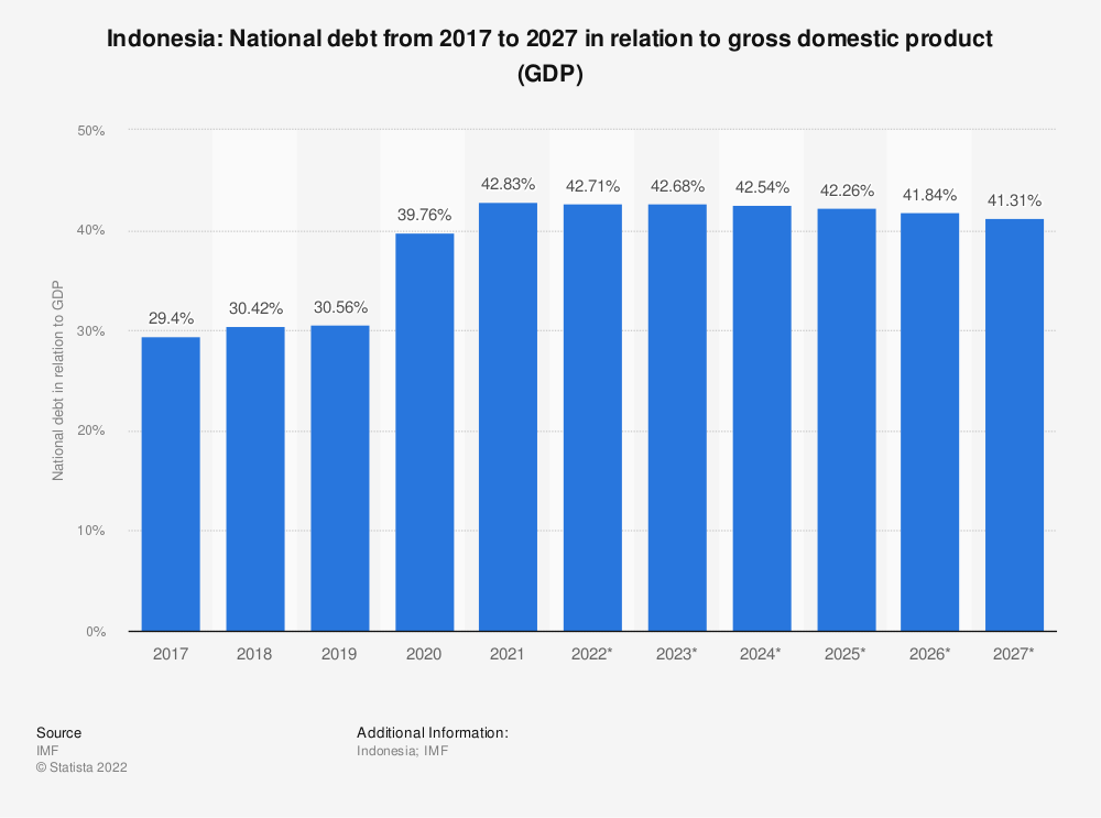 Statistic: Indonesia: National debt from 2014 to 2024 in relation to gross domestic product (GDP) | Statista