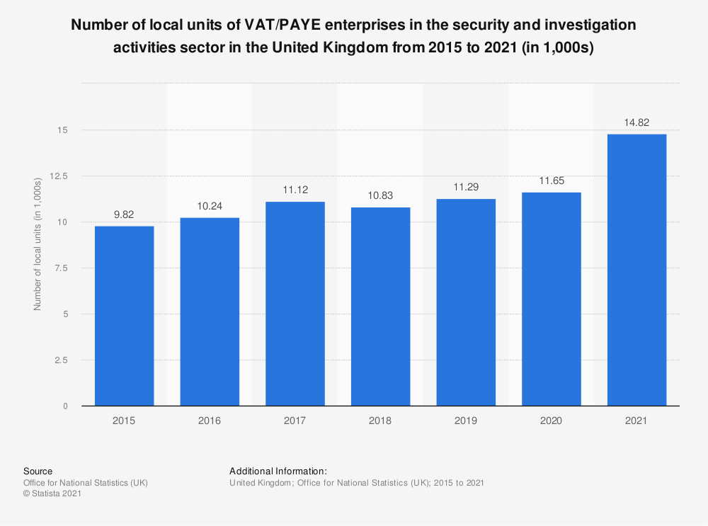 Statistic: Number of local units of VAT/PAYE enterprises in the security and investigation activities sector in the United Kingdom from 2015 to 2020 | Statista