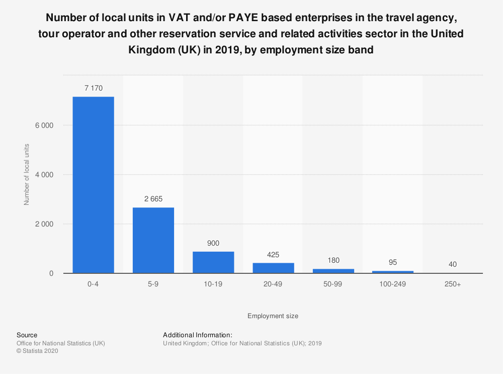 Statistic: Number of local units in VAT and/or PAYE based enterprises in the travel agency, tour operator and other reservation service and related activities sector in the United Kingdom (UK) in 2019, by employment size band | Statista