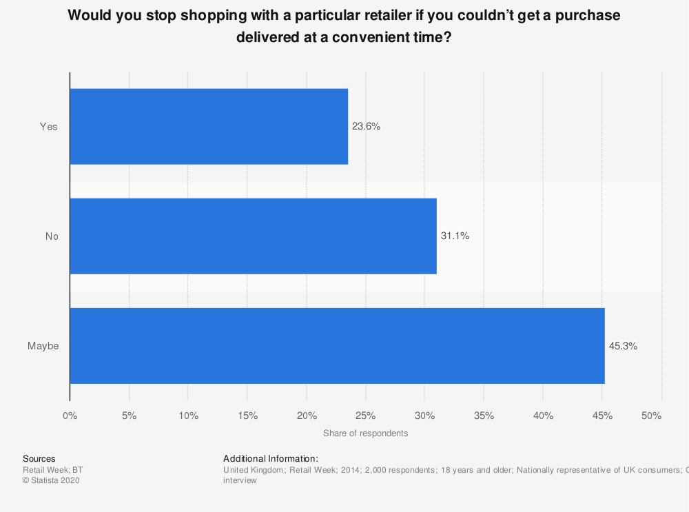 Statistic: Would you stop shopping with a particular retailer if you couldn't get a purchase delivered at a convenient time? | Statista