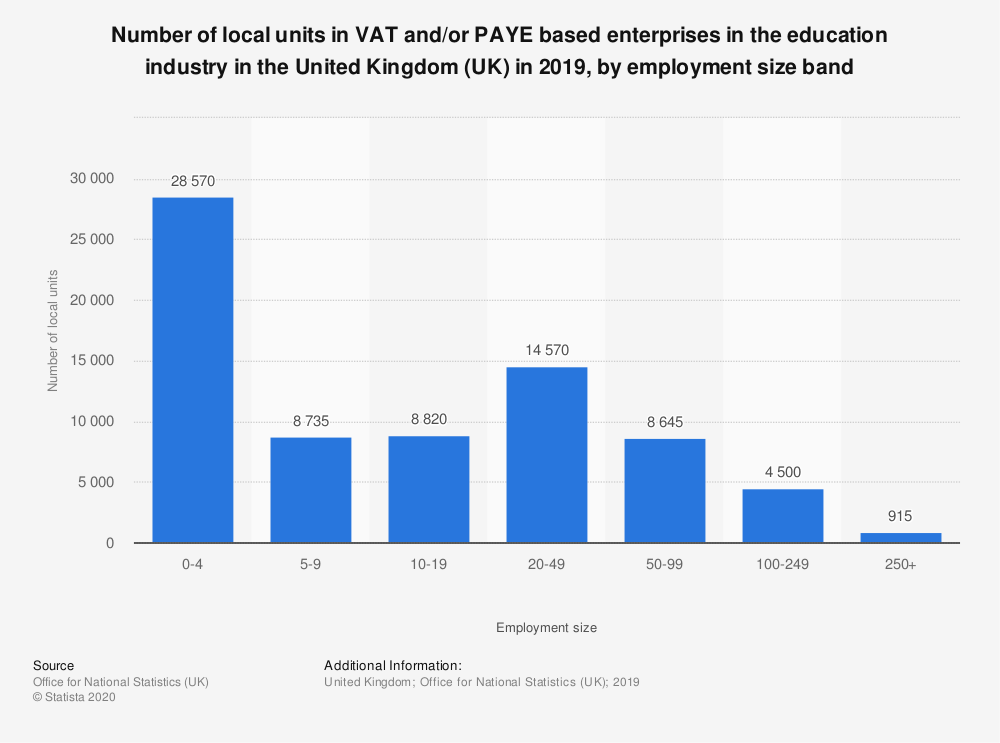 Statistic: Number of local units in VAT and/or PAYE based enterprises in the education industry in the United Kingdom (UK) in 2018, by employment size band | Statista
