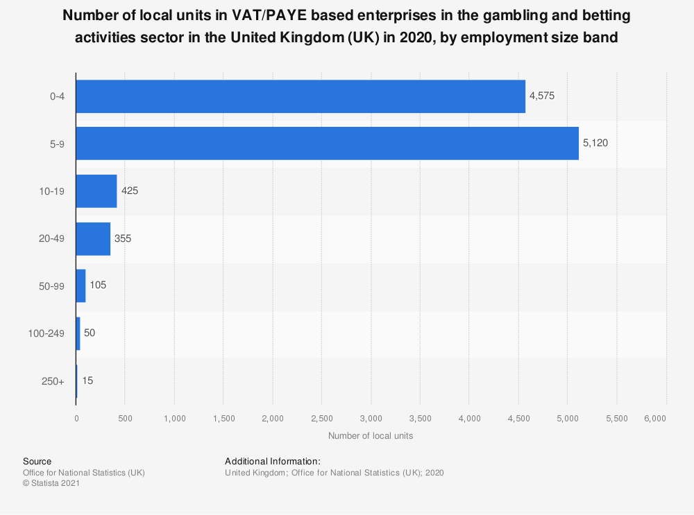 Statistic: Number of local units in VAT and/or PAYE based enterprises in the gambling and betting activities sector in the United Kingdom (UK) in 2019, by employment size band | Statista