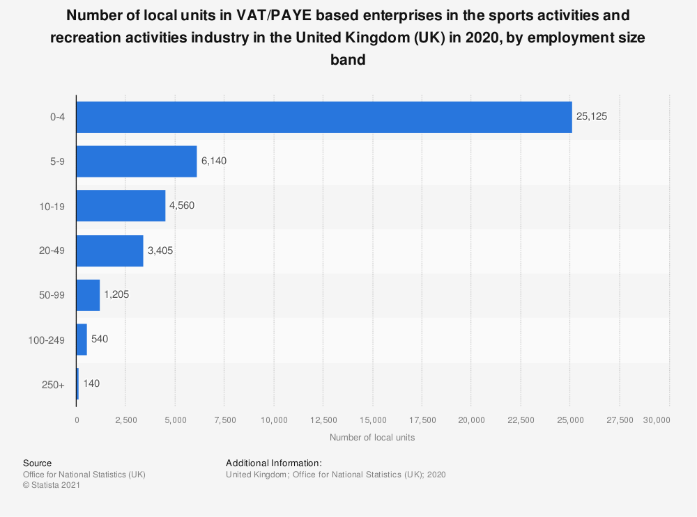Statistic: Number of local units in VAT/PAYE based enterprises in the sports activities and recreation activities industry in the United Kingdom (UK) in 2020, by employment size band | Statista