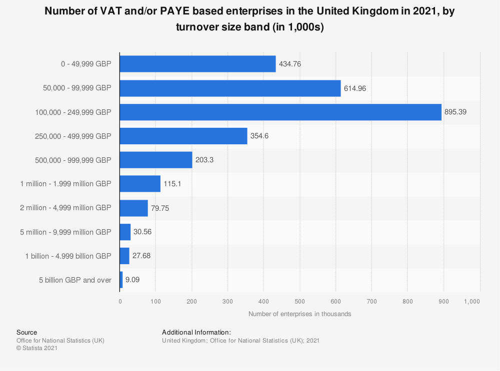 Statistic: Number of VAT and/or PAYE based enterprises in the United Kingdom (UK) from 2013 to 2018, by turnover size band (in 1,000) | Statista