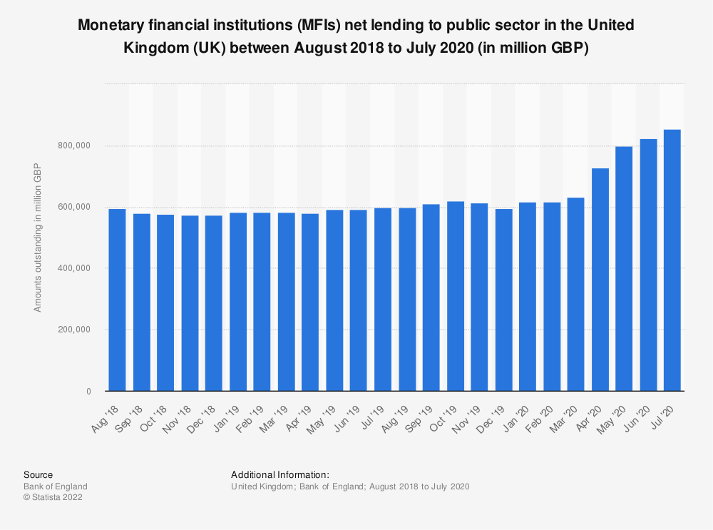Statistic: Monetary financial institutions (MFIs) net lending to public sector in the United Kingdom (UK) between January 2017 to December 2018 (in million GBP)* | Statista