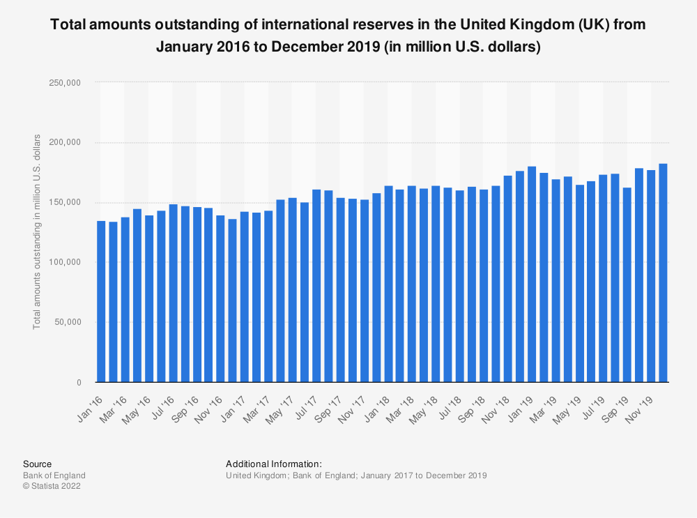 Statistic: Total amounts outstanding of international reserves in the United Kingdom (UK) from January 2017 to December 2018 (in million U.S. dollars) | Statista