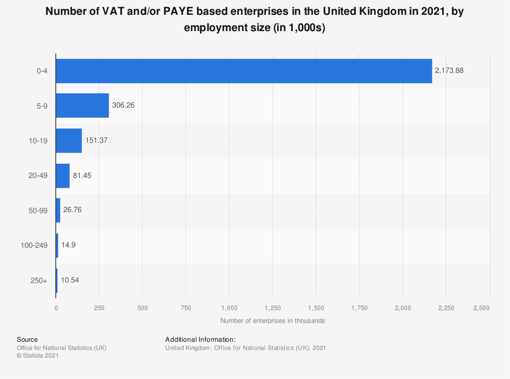 Statistic: Number of VAT and/or PAYE based enterprises in the United Kingdom (UK) in 2020, by employment size (in 1,000s) | Statista