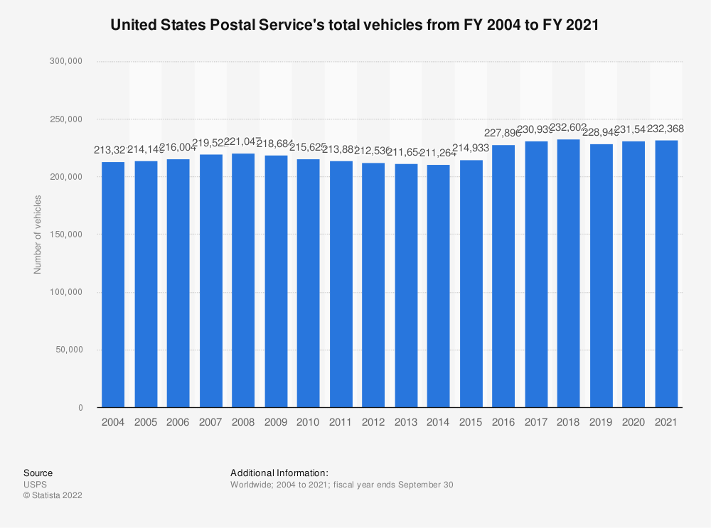 Statistic: United States Postal Service's total vehicles from FY 2004 to FY 2018 | Statista