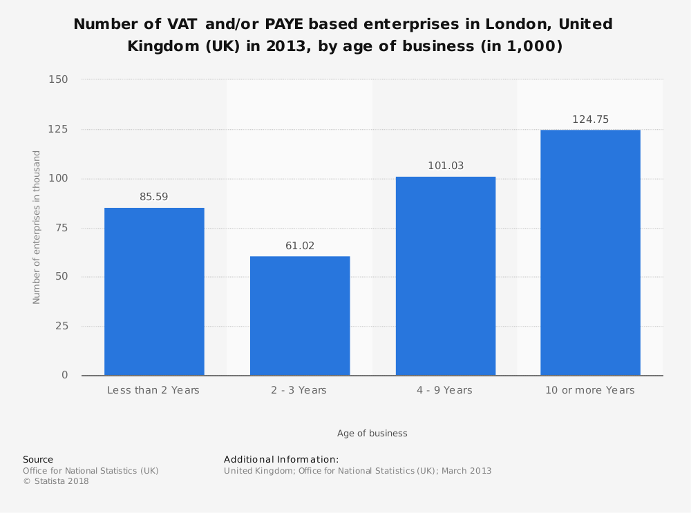 Statistic: Number of VAT and/or PAYE based enterprises in London, United Kingdom (UK)  in 2013, by age of business (in 1,000) | Statista
