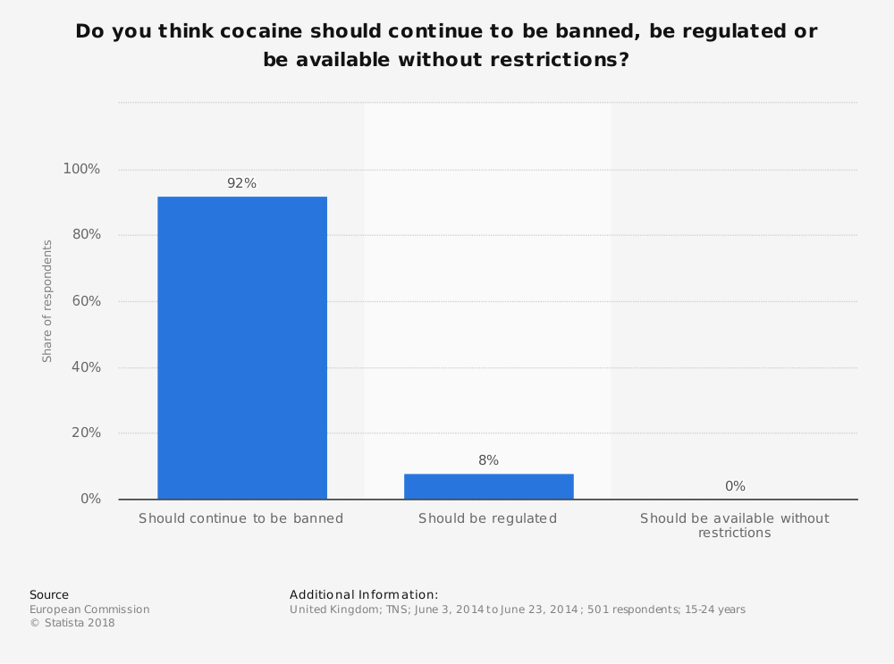 Statistic: Do you think cocaine should continue to be banned, be regulated or be available without restrictions? | Statista