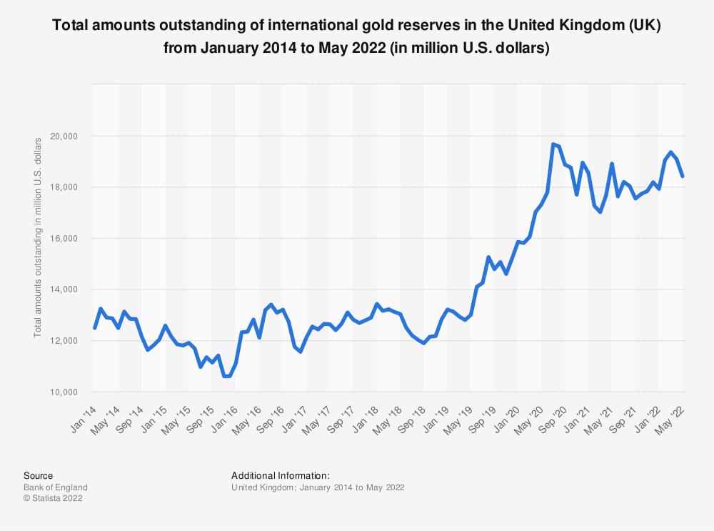 Statistic: Total amounts outstanding of international gold reserves* in the United Kingdom (UK) from January 2017 to December 2019 (in million U.S. dollars) | Statista