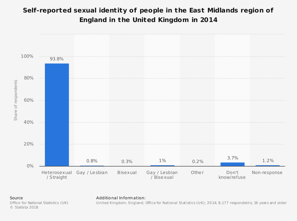 Statistic: Self-reported sexual identity of people in the East Midlands region of England in the United Kingdom in 2014 | Statista