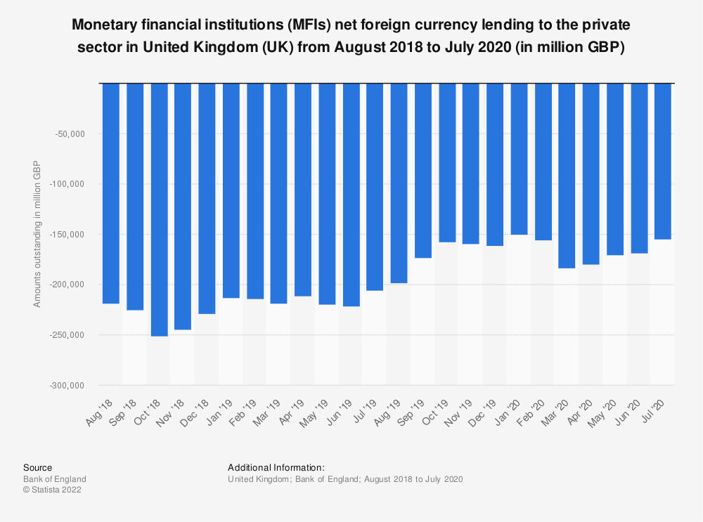 Statistic: Monetary financial institutions (MFIs) net foreign currency lending to the private sector in United Kingdom (UK)  from August 2016 to July 2018 (in million GBP)* | Statista