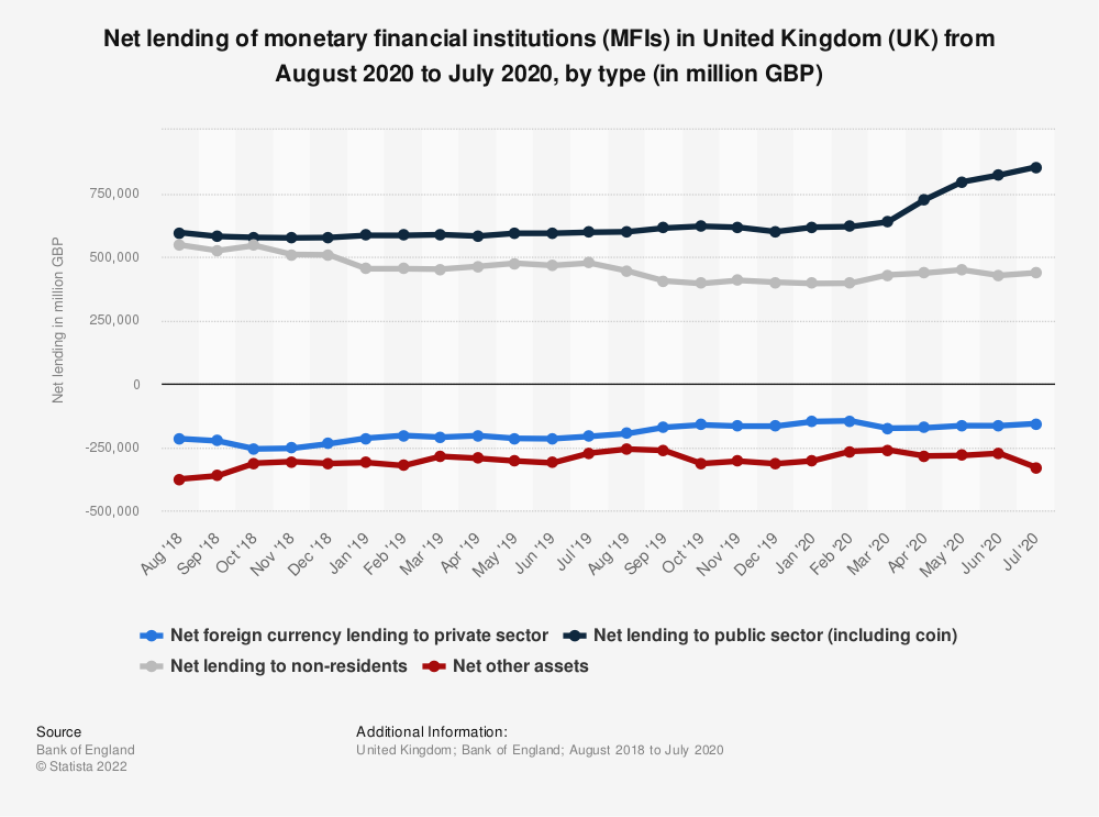 Statistic: Net lending of monetary financial institutions (MFIs) in United Kingdom (UK)  from August 2020 to July 2020, by type (in million GBP) | Statista