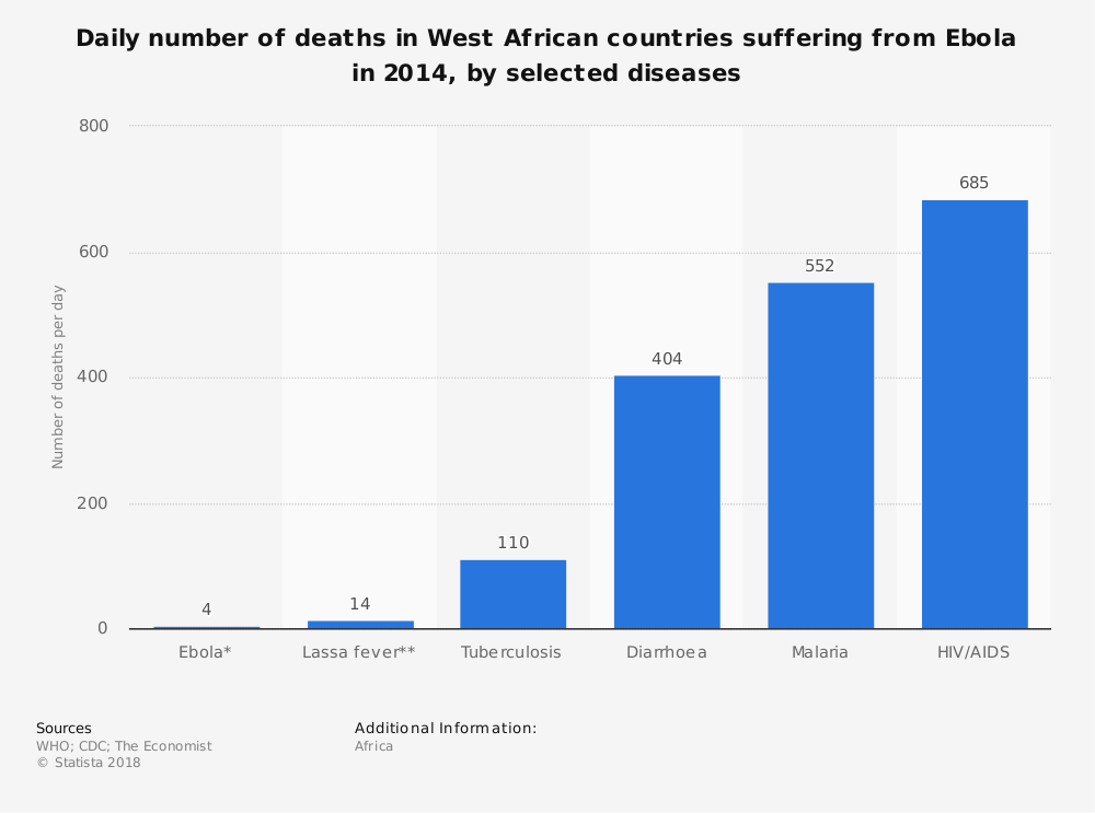 Statistic: Daily number of deaths in West African countries suffering from Ebola in 2014, by selected diseases | Statista