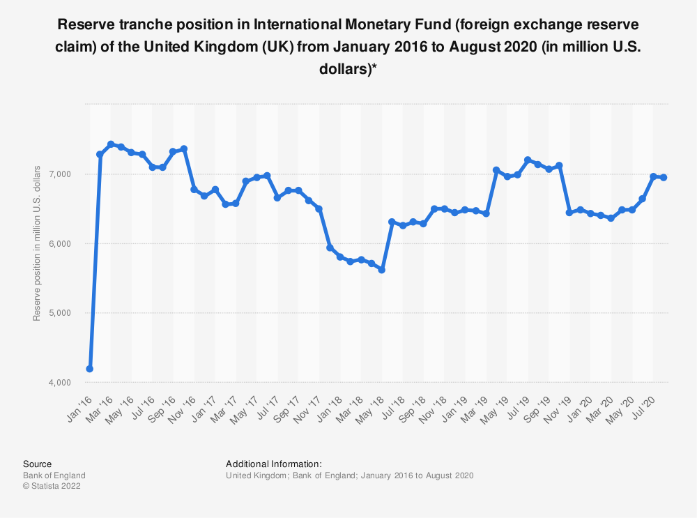 Statistic: Reserve tranche position in International Monetary Fund (foreign exchange reserve claim) of the United Kingdom (UK) from January 2016 to August 2020  (in million U.S. dollars)* | Statista