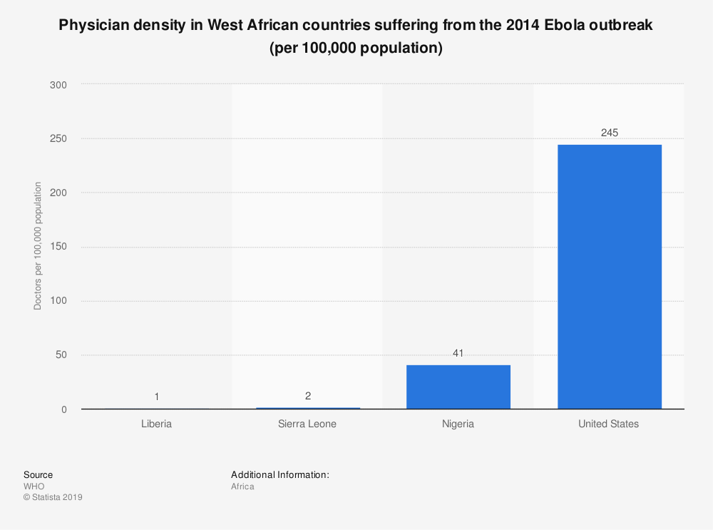 Statistic: Physician density in West African countries suffering from the 2014 Ebola outbreak (per 100,000 population) | Statista
