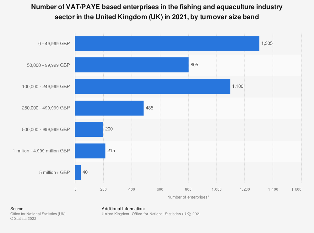Statistic: Number of enterprises in the fishing and aquaculture industry sector in the United Kingdom (UK) from 2013 to 2019, by turnover size band | Statista