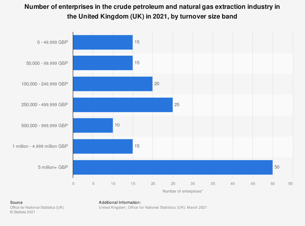 Statistic: Number of enterprises in the crude petroleum and natural gas extraction industry in the United Kingdom (UK) from 2013 to 2019, by turnover size band | Statista
