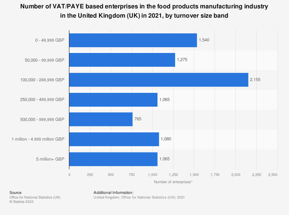 Statistic: Number of enterprises in the food products manufacturing industry in the United Kingdom (UK) from 2013 to 2019, by turnover size band | Statista