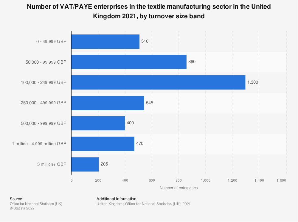 Statistic: Number of enterprises in the textile manufacturing sector in the United Kingdom (UK) from 2013 to 2019, by turnover size band | Statista
