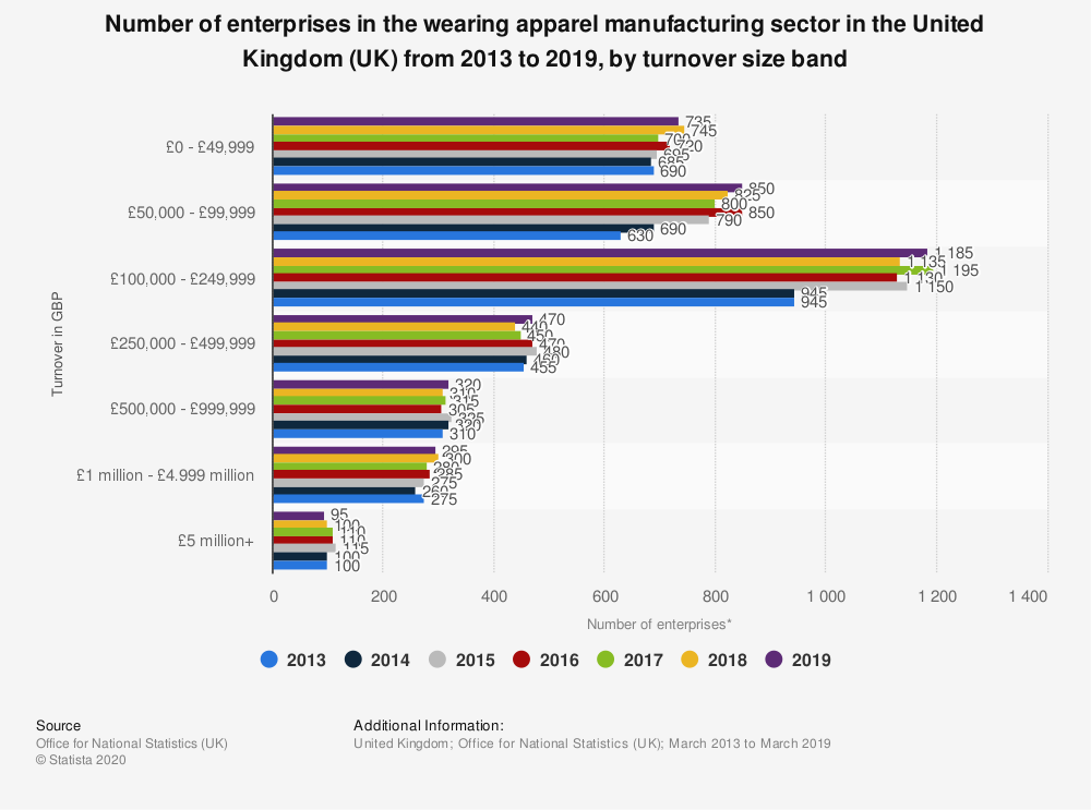 Statistic: Number of enterprises in the wearing apparel manufacturing sector in the United Kingdom (UK) from 2013 to 2019, by turnover size band | Statista