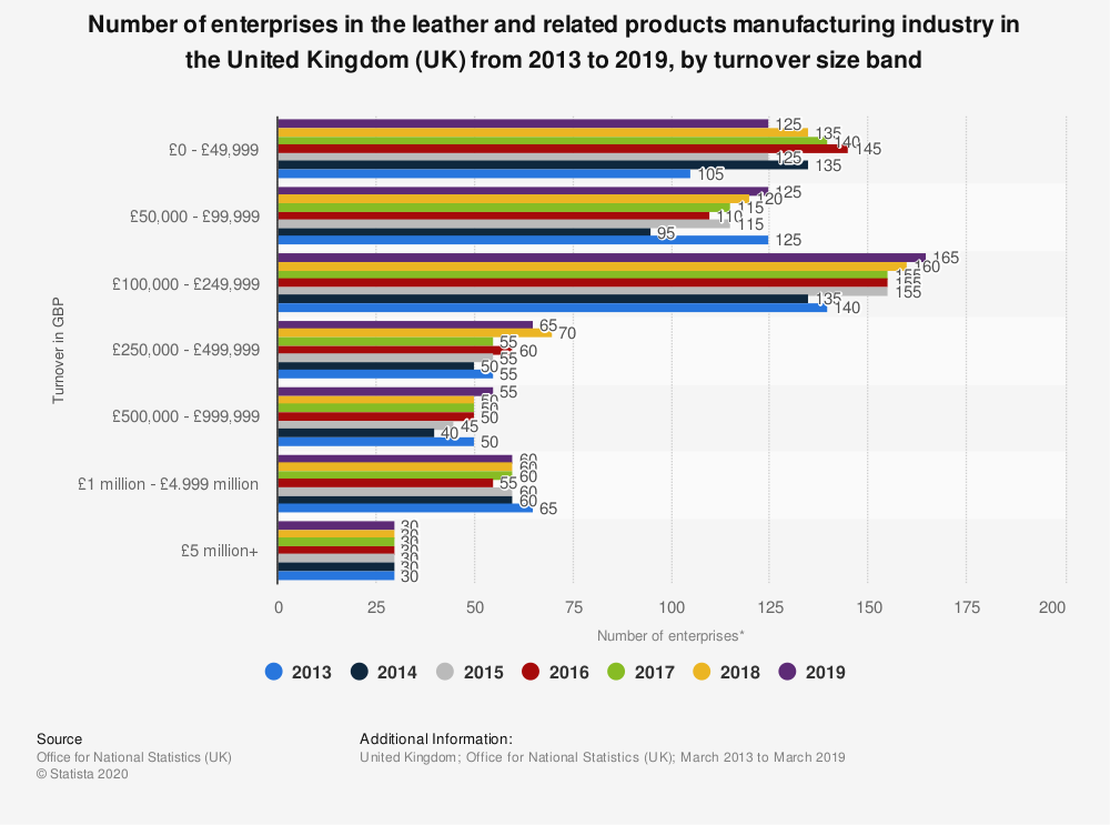 Statistic: Number of enterprises in the leather and related products manufacturing industry in the United Kingdom (UK) from 2013 to 2019, by turnover size band | Statista